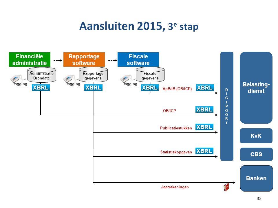 Aansluiten 2015, 3e stap Financiële administratie Rapportage software