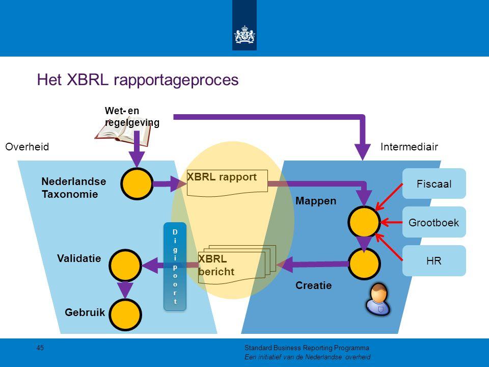 Het XBRL rapportageproces