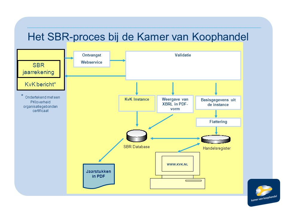 Het SBR-proces bij de Kamer van Koophandel