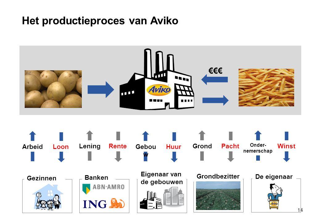 Het productieproces van Aviko