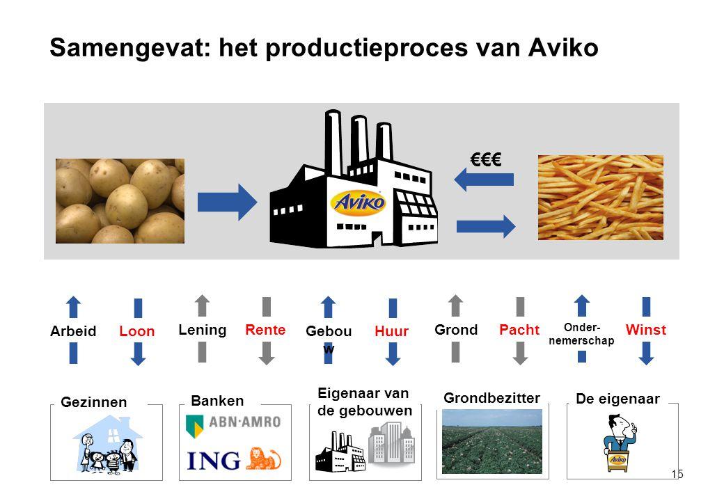 Samengevat: het productieproces van Aviko