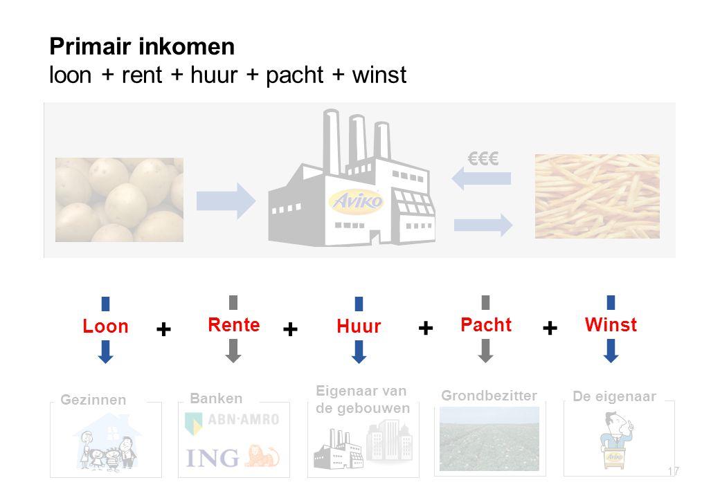 Primair inkomen loon + rent + huur + pacht + winst