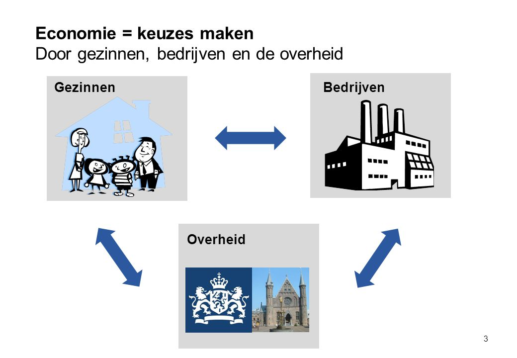Economie = keuzes maken Door gezinnen, bedrijven en de overheid
