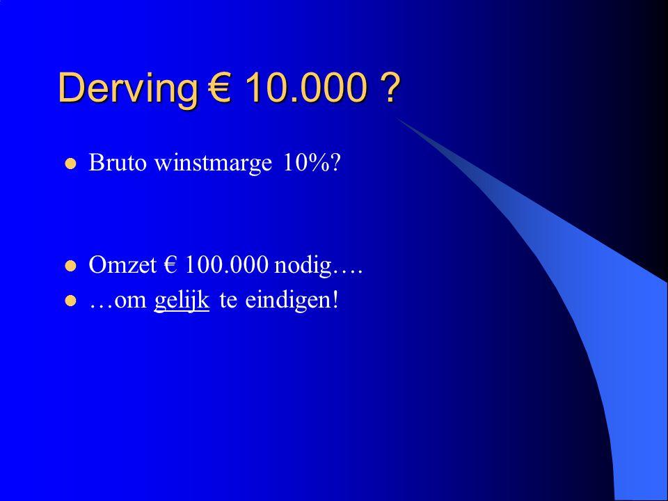 Derving € 10.000 Bruto winstmarge 10% Omzet € 100.000 nodig….