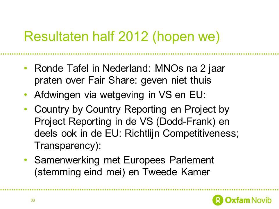 Resultaten half 2012 (hopen we)