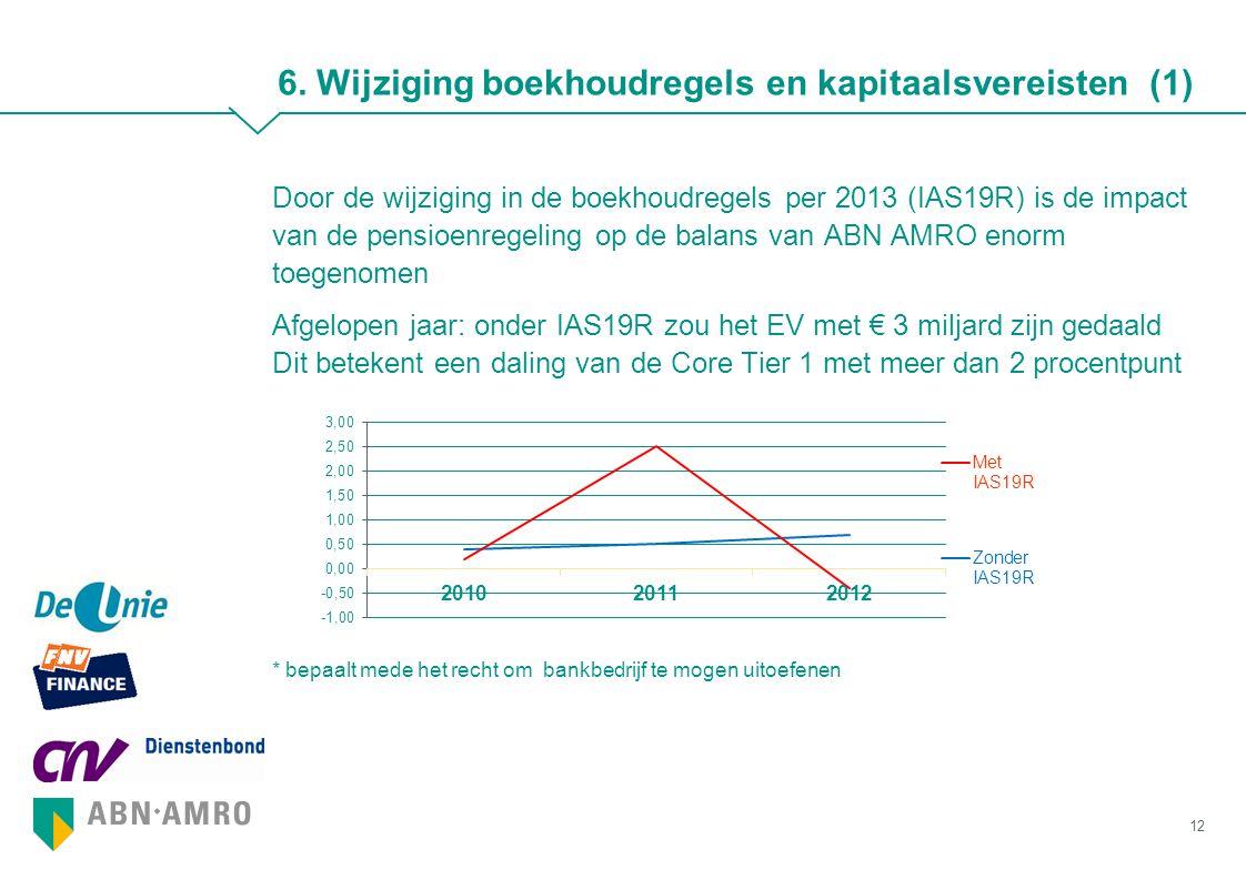 6. Wijziging boekhoudregels en kapitaalsvereisten (1)