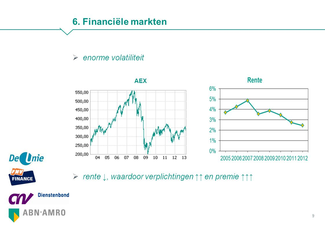 6. Financiële markten enorme volatiliteit AEX
