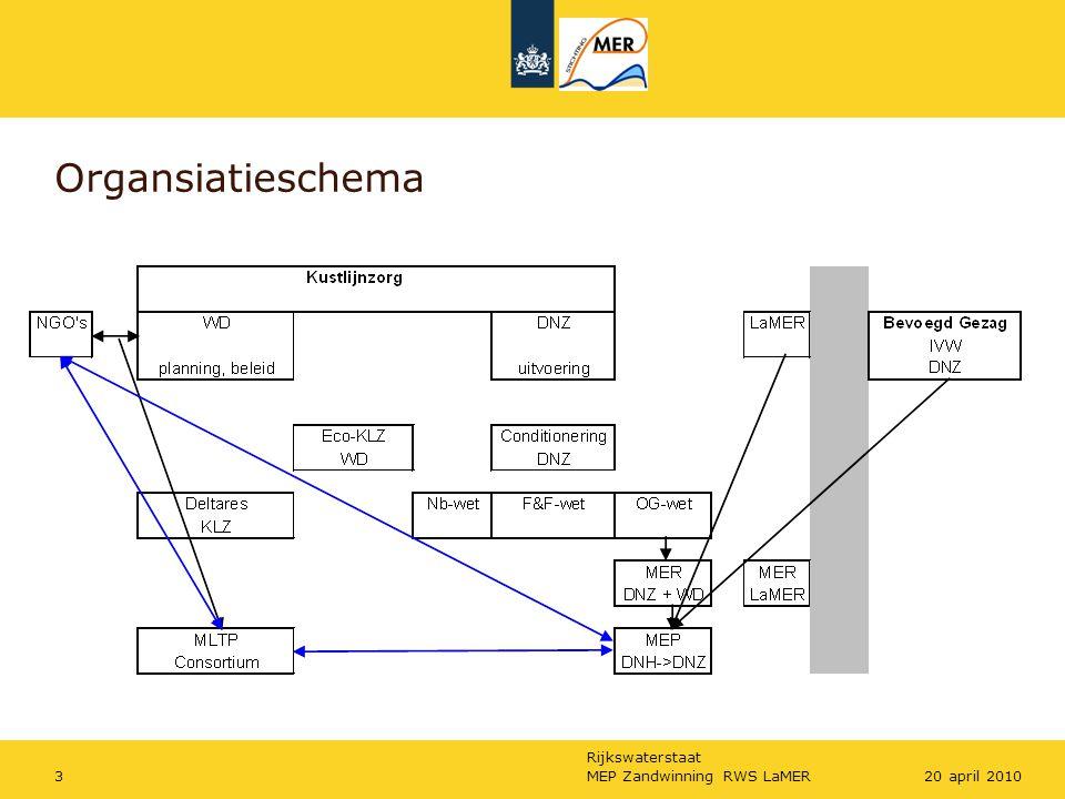 Organsiatieschema MEP Zandwinning RWS LaMER 20 april 2010