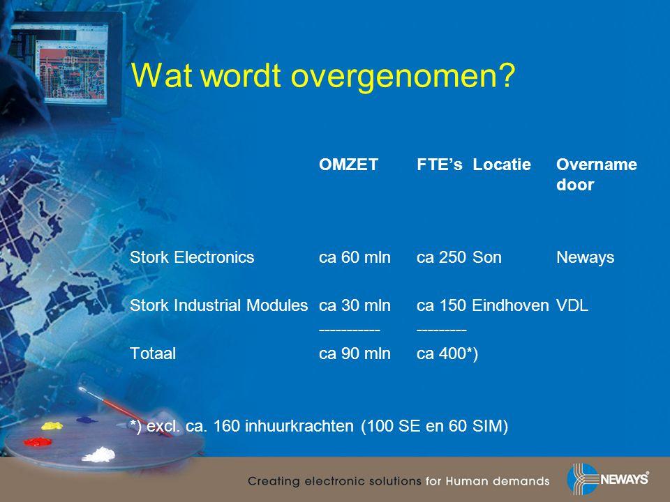 Wat wordt overgenomen OMZET FTE's Locatie Overname door