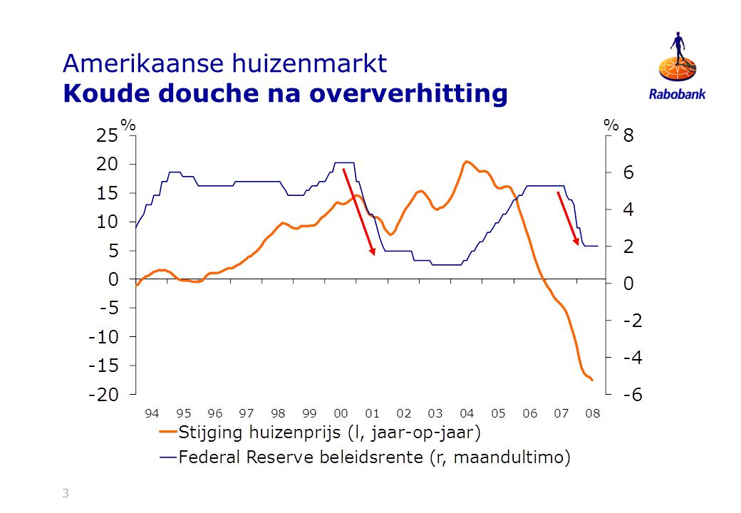 Amerikaanse huizenmarkt Koude douche na oververhitting