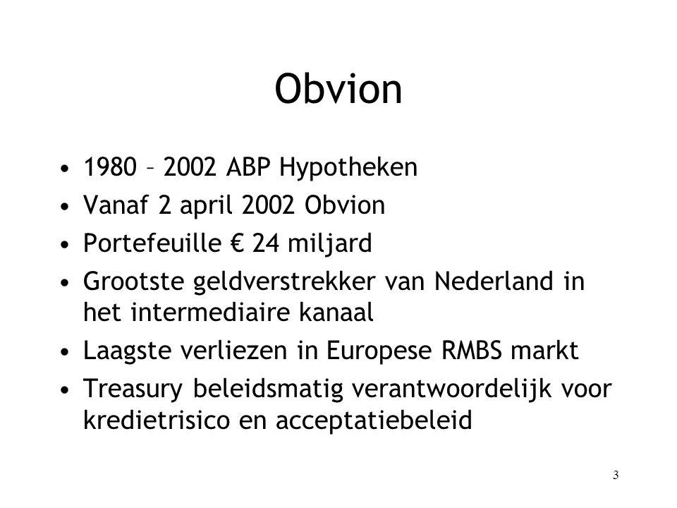 Obvion 1980 – 2002 ABP Hypotheken Vanaf 2 april 2002 Obvion