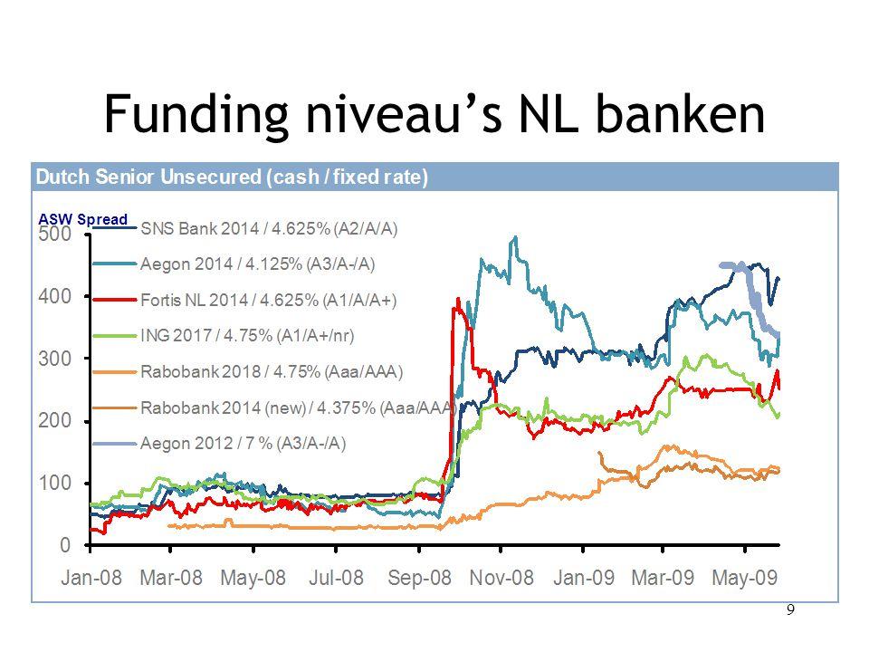 Funding niveau's NL banken