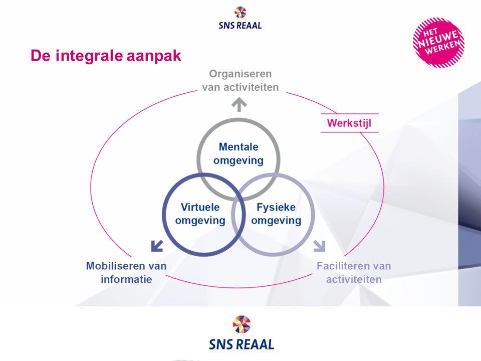 De integrale aanpak SNS REAAL hanteert een integrale aanpak