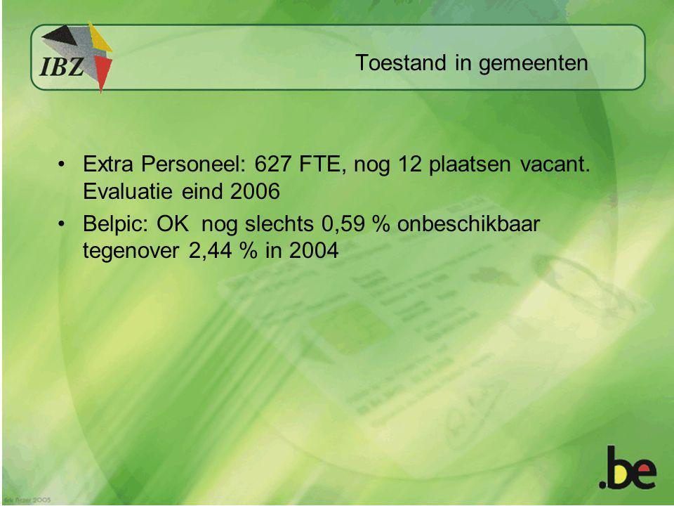 Toestand in gemeenten Extra Personeel: 627 FTE, nog 12 plaatsen vacant. Evaluatie eind 2006.
