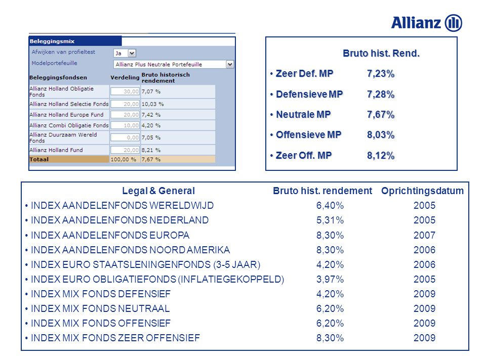 Bruto hist. Rend. Zeer Def. MP 7,23% Defensieve MP 7,28% Neutrale MP 7,67% Offensieve MP 8,03% Zeer Off. MP 8,12%