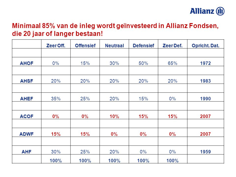Minimaal 85% van de inleg wordt geïnvesteerd in Allianz Fondsen, die 20 jaar of langer bestaan!