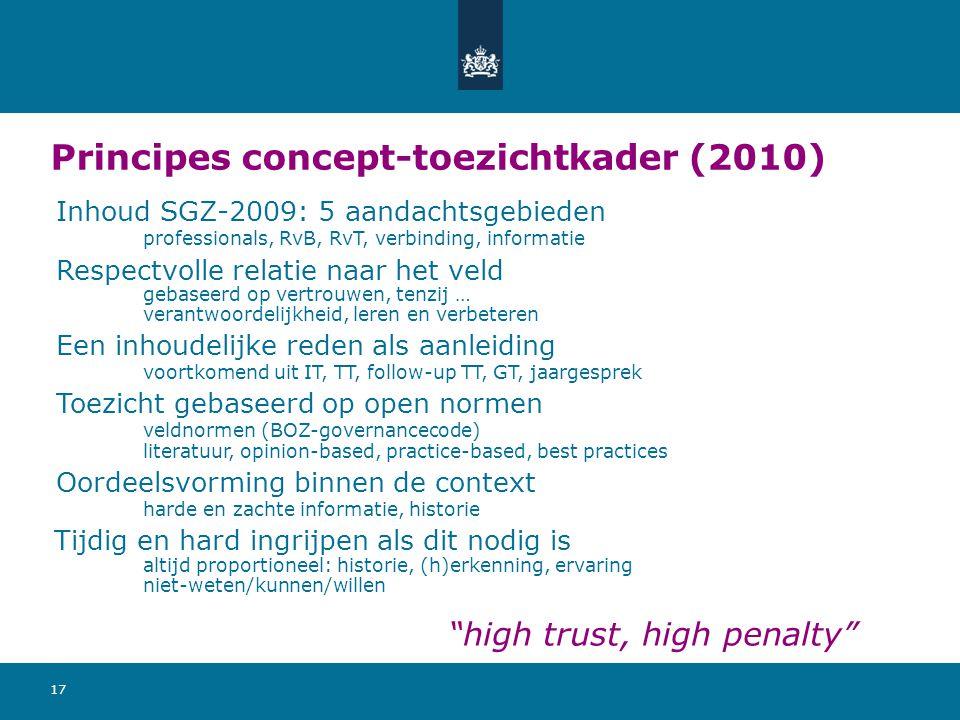 Principes concept-toezichtkader (2010)