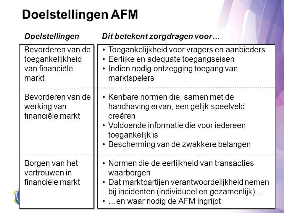 Doelstellingen AFM Doelstellingen Dit betekent zorgdragen voor…