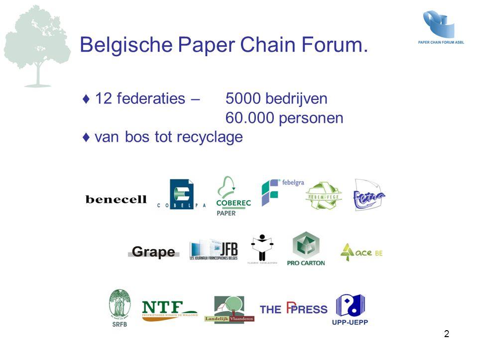 Belgische Paper Chain Forum.