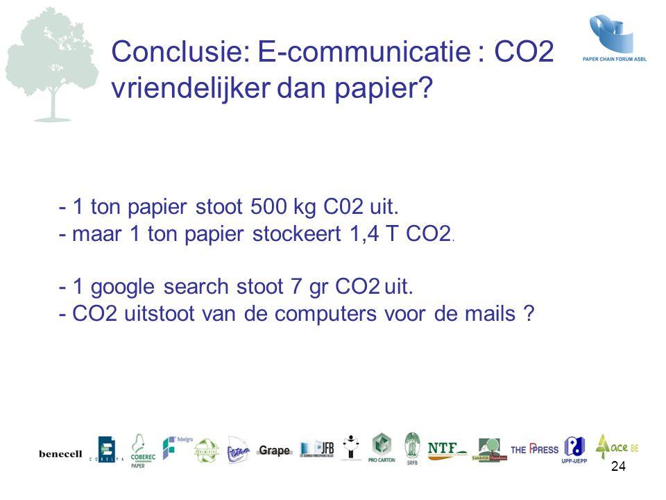 Conclusie: E-communicatie : CO2 vriendelijker dan papier