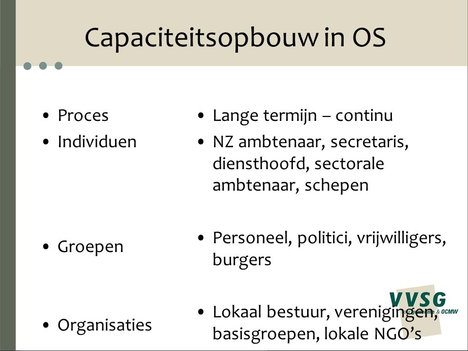 Capaciteitsopbouw in OS