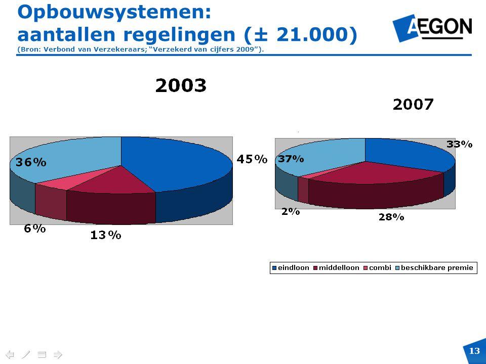 Opbouwsystemen: aantallen regelingen (± 21