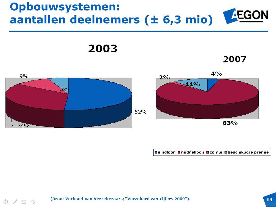 Opbouwsystemen: aantallen deelnemers (± 6,3 mio)