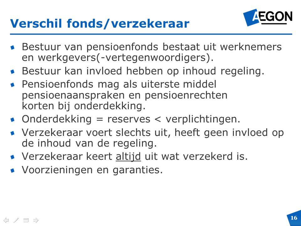 Verschil fonds/verzekeraar