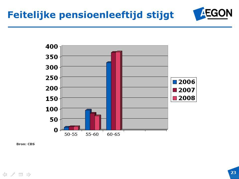 Feitelijke pensioenleeftijd stijgt