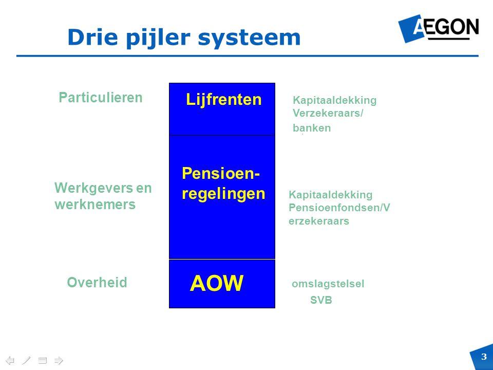 Drie pijler systeem AOW Lijfrenten Pensioen-regelingen Particulieren