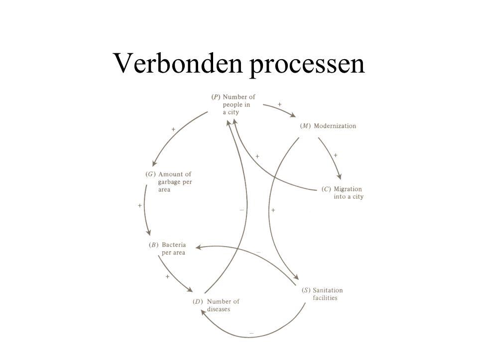 Verbonden processen