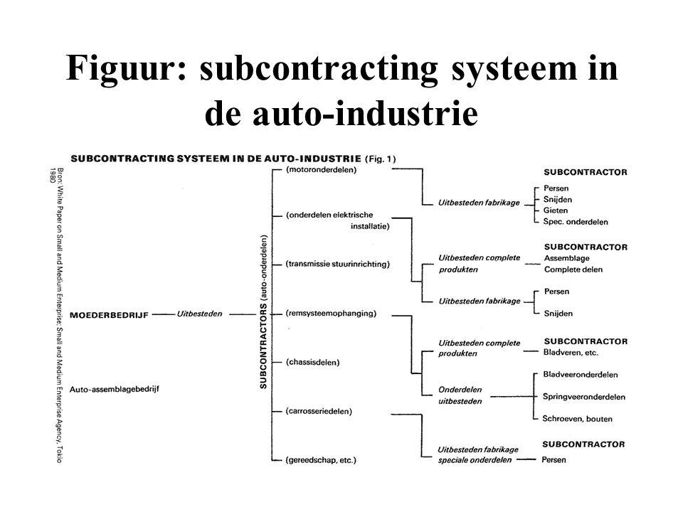 Figuur: subcontracting systeem in de auto-industrie