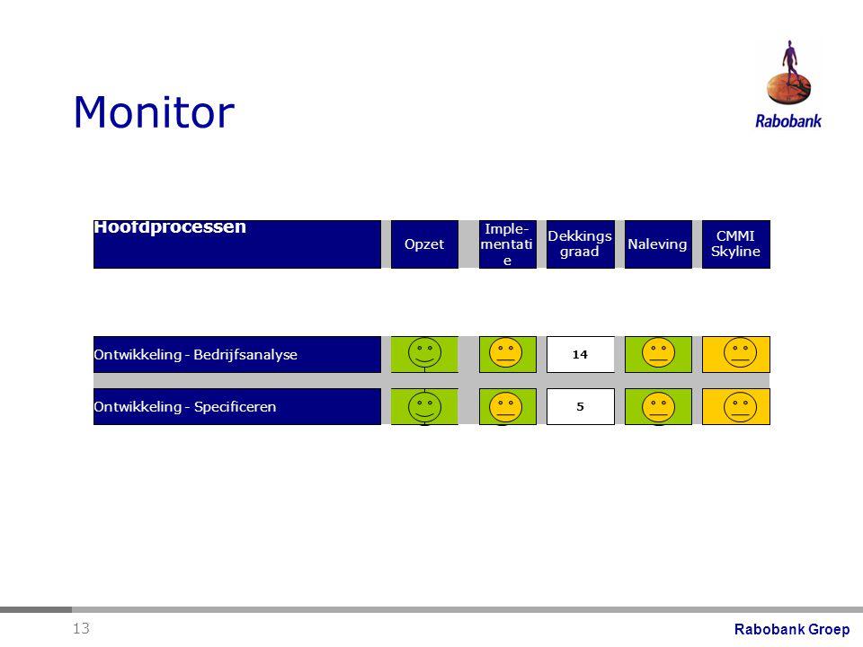 Monitor Hoofdprocessen Opzet Imple- mentatie Dekkings graad Naleving