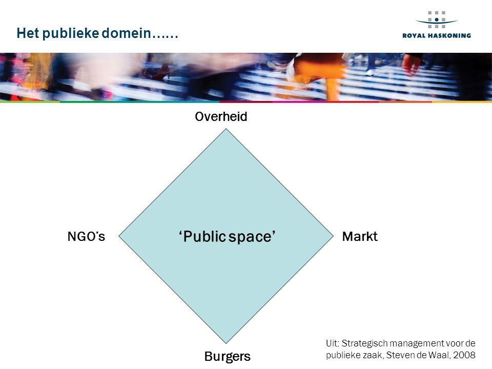'Public space' Het publieke domein…… Overheid NGO's Markt Burgers
