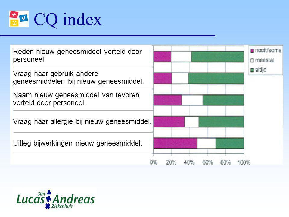 CQ index Reden nieuw geneesmiddel verteld door personeel.