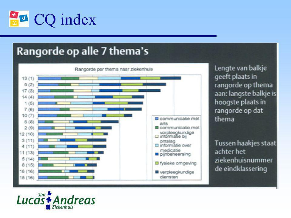 CQ index