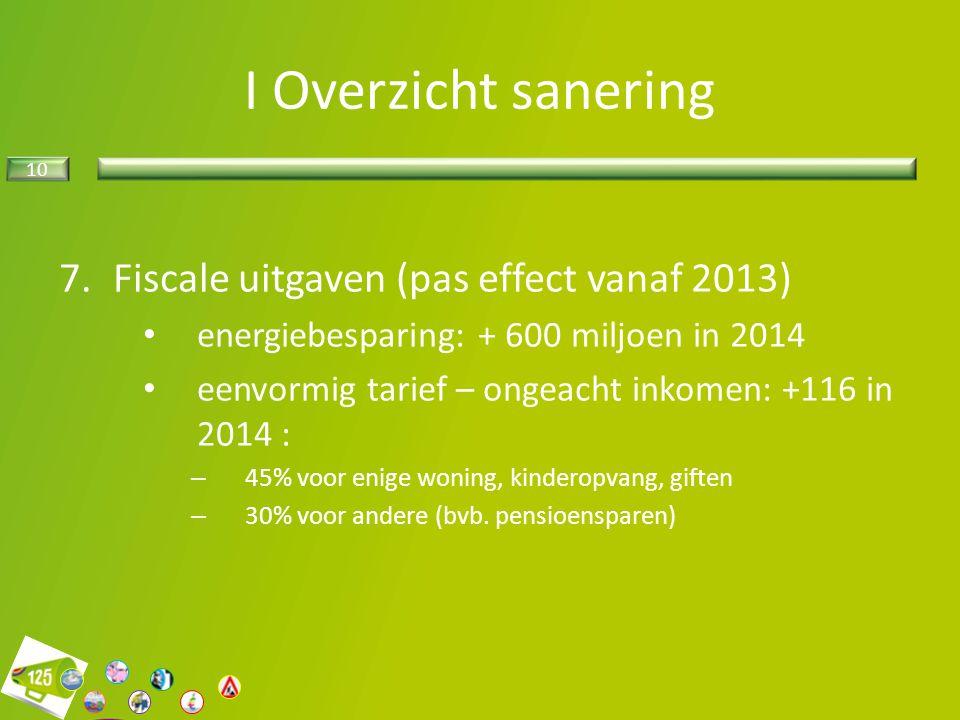 I Overzicht sanering Fiscale uitgaven (pas effect vanaf 2013)