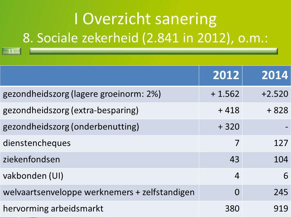 I Overzicht sanering 8. Sociale zekerheid (2.841 in 2012), o.m.: