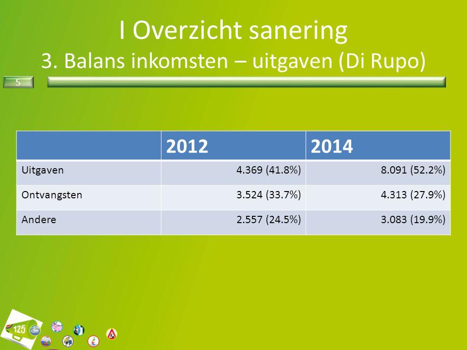 I Overzicht sanering 3. Balans inkomsten – uitgaven (Di Rupo)