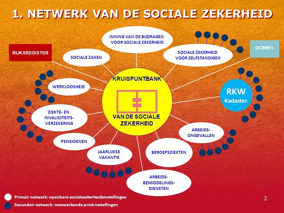 1. NETWERK VAN DE SOCIALE ZEKERHEID
