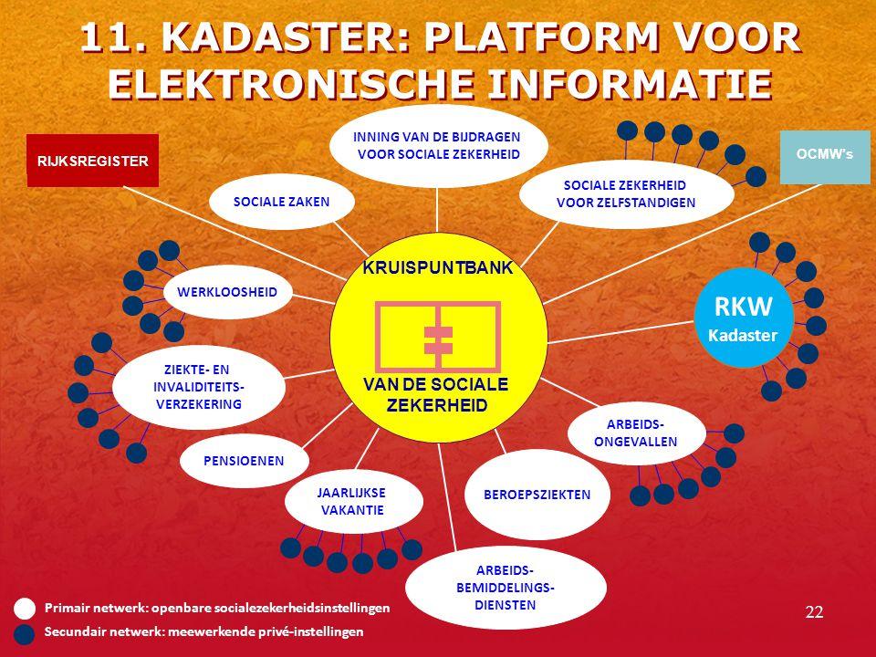 11. KADASTER: PLATFORM VOOR ELEKTRONISCHE INFORMATIE