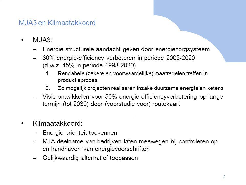 MJA3 en Klimaatakkoord MJA3: Klimaatakkoord: