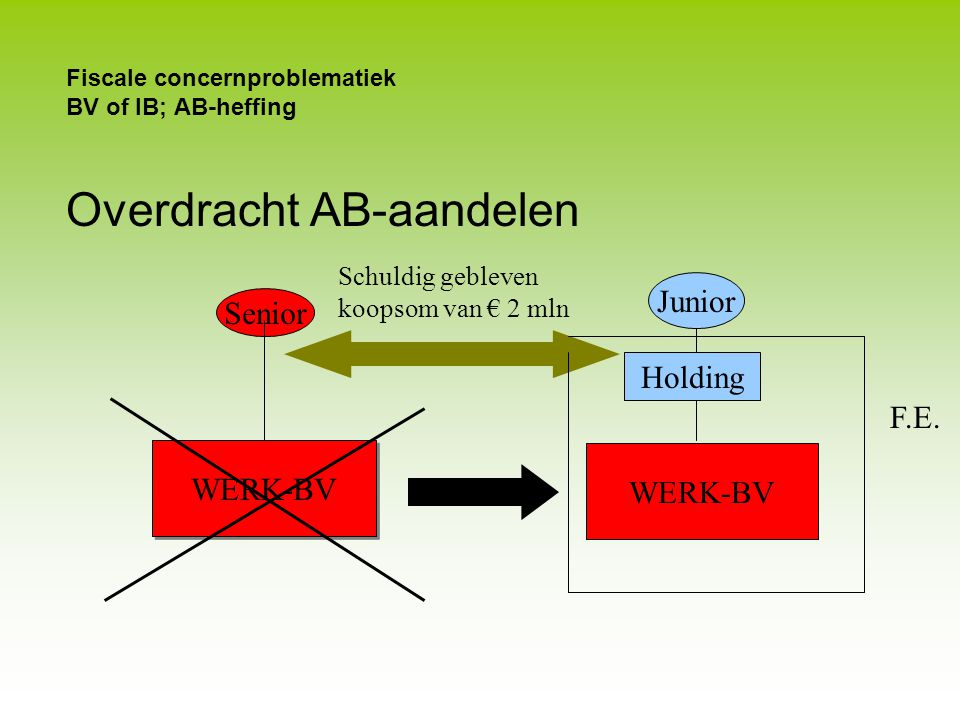 Fiscale concernproblematiek BV of IB; AB-heffing