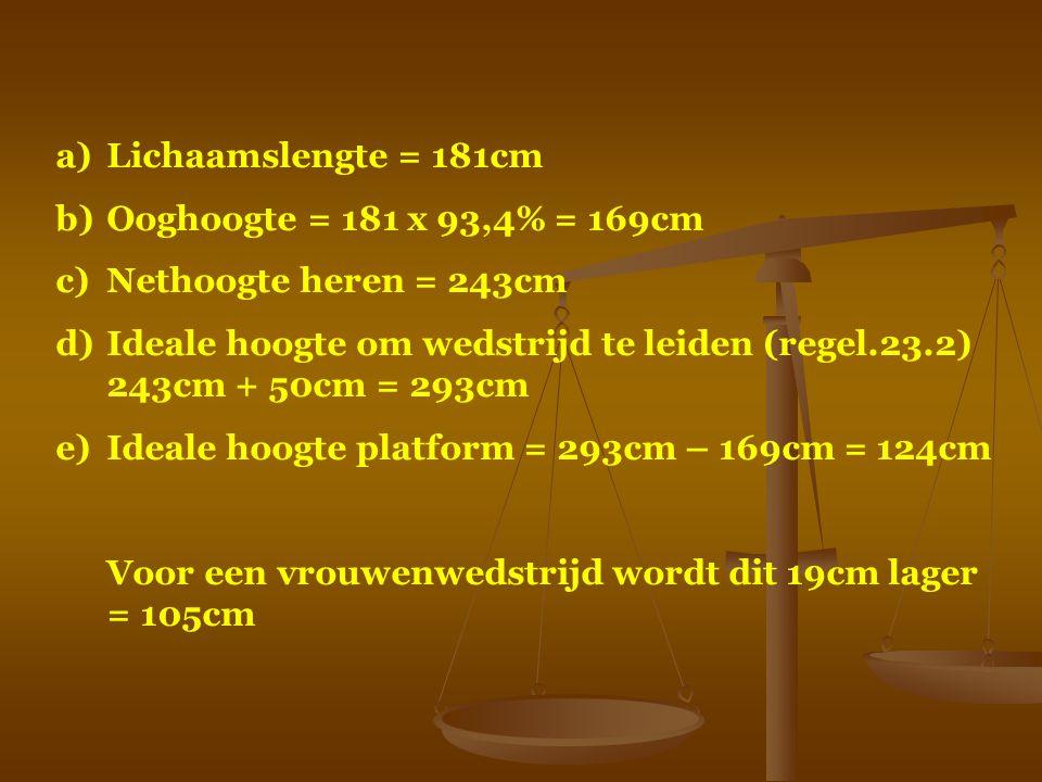 Lichaamslengte = 181cm Ooghoogte = 181 x 93,4% = 169cm. Nethoogte heren = 243cm.