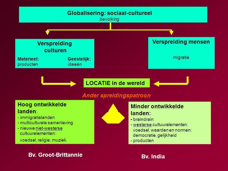 Verspreiding culturen