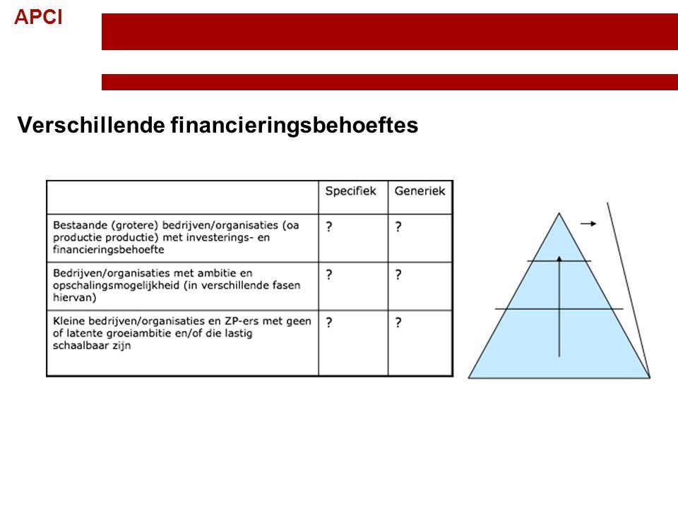 Verschillende financieringsbehoeftes