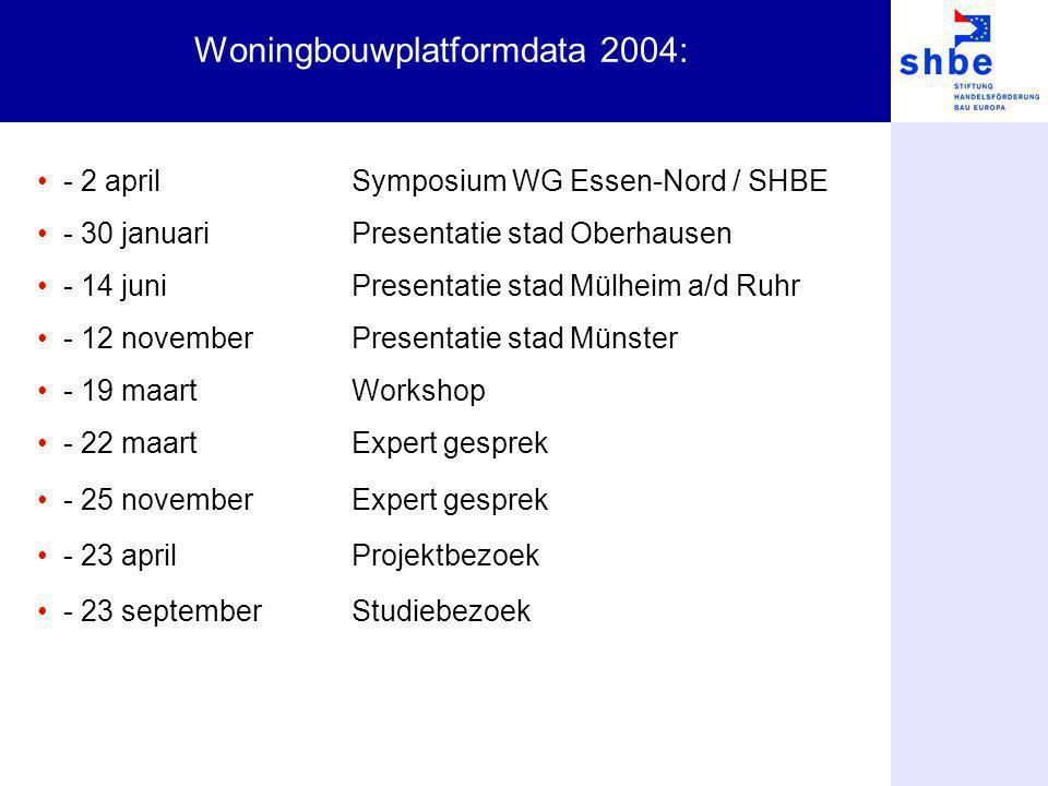 Woningbouwplatformdata 2004: