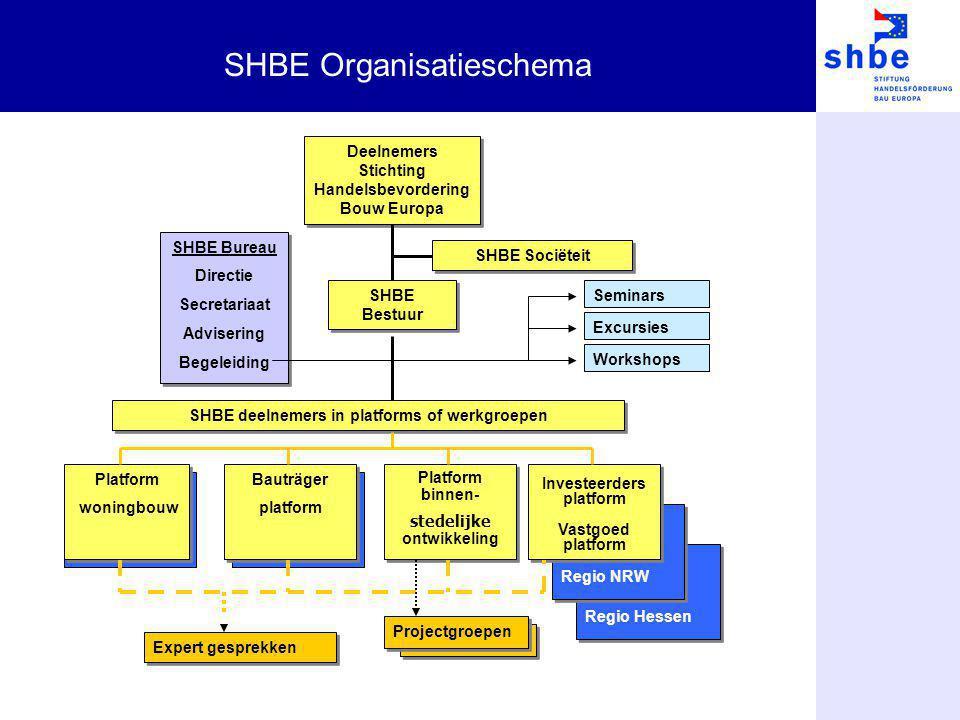 SHBE Organisatieschema