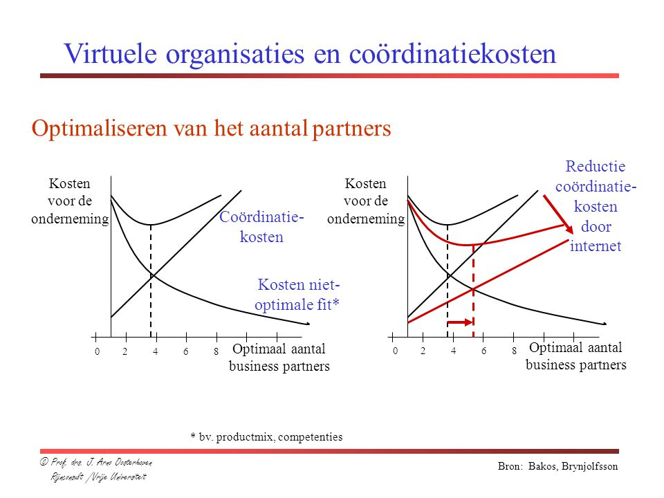 Virtuele organisaties en coördinatiekosten