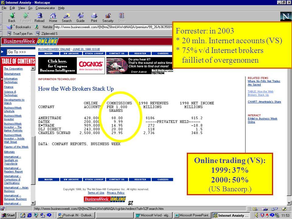 Online trading (VS): 1999: 37% 2000: 50%